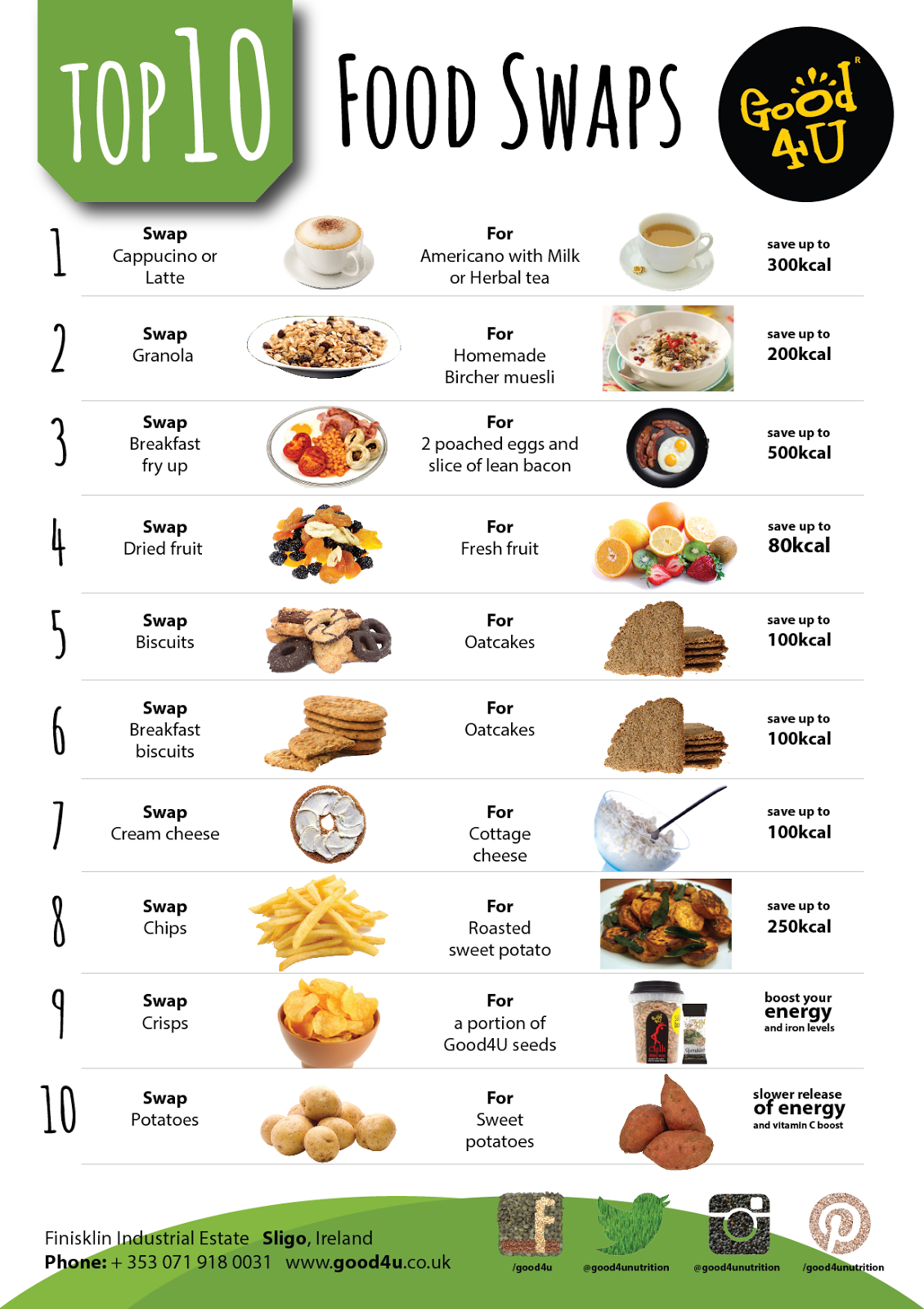 LOSS WEIGHT WITH EASY FOOD AND DRINK SWAPS FITNESS NUTRITION
