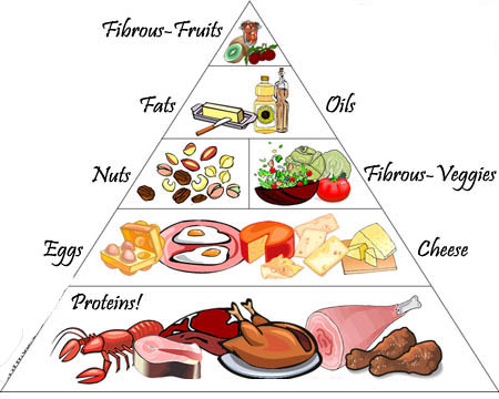 high protein food pyramid